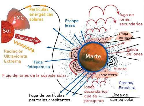 gráfico pérdida de la atmósfera en Marte
