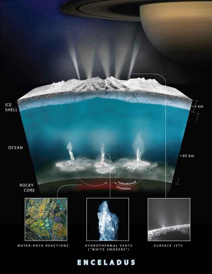 actividad hidrotermal en Encelado