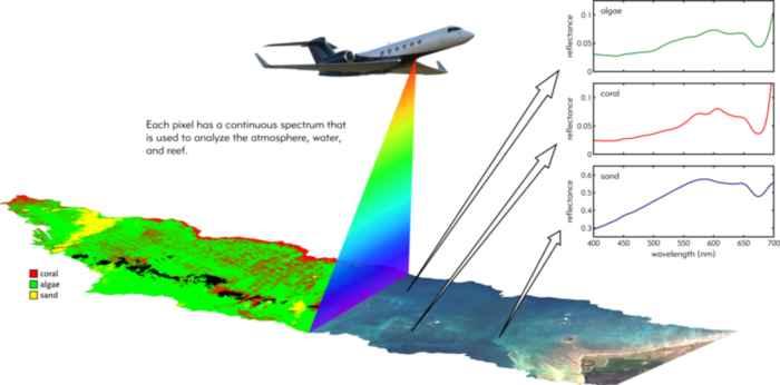 análisis del fondo marino con el proyecto CORAL