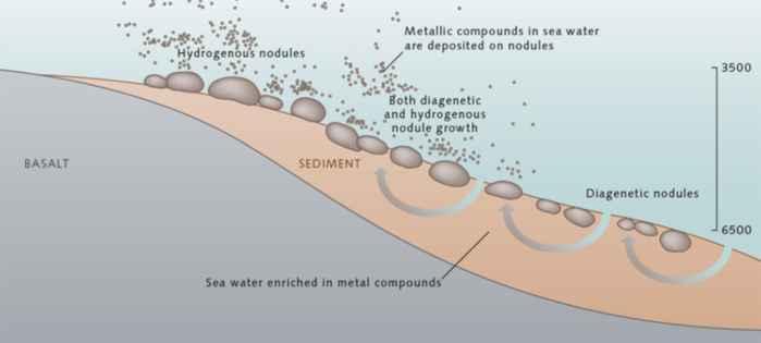 formación de nódulo de manganeso en el fondo del mar