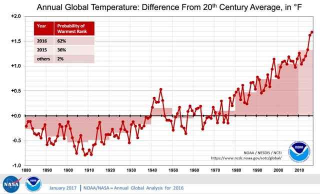 temperaturas globales de la Tierra 1880-2016