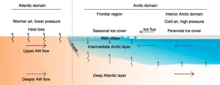 aguas en el norte del Mar de Barents