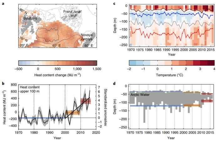 calor en el norte del Mar de Barents