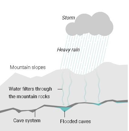 filtración de lluvia en la cueva de Tailandia
