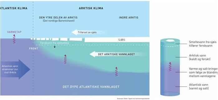 mezcla de aguas en el Mar de Barents