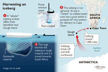 remolcar un iceberg hasta Ciudad del Cabo