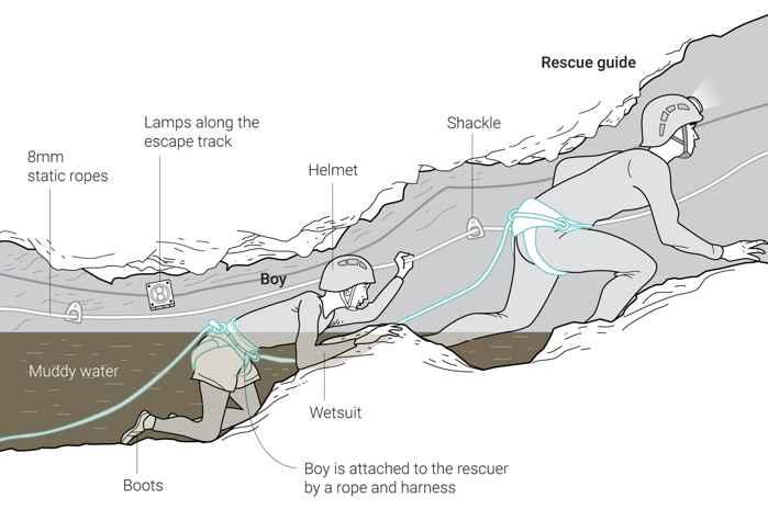 rescate de un chico de la cueva de Tailandia