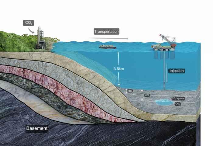 secuestro de CO2 en el fondo marino