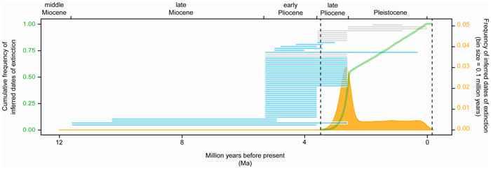 extinción del megalodon