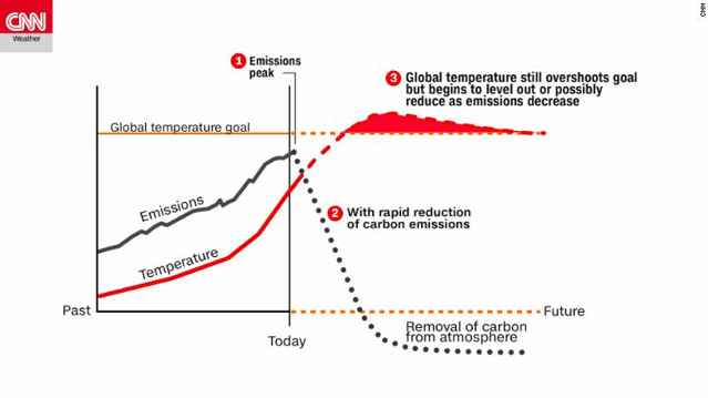 emisiones y temperaturas globales