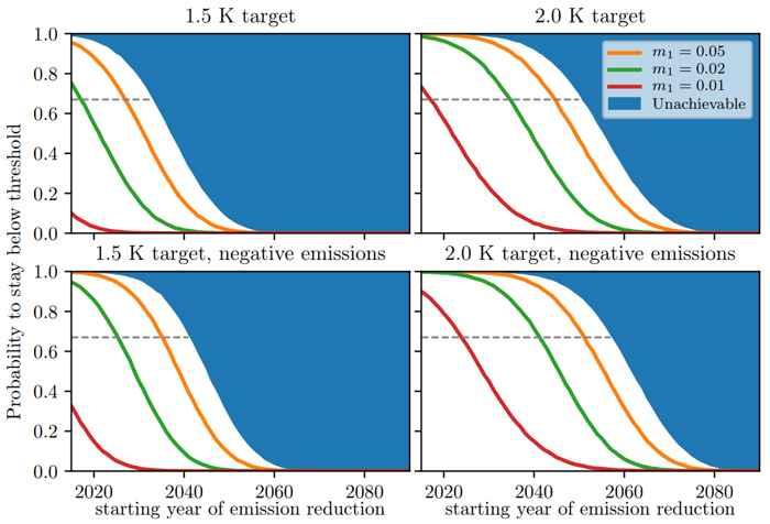 puntos de no retorno climático