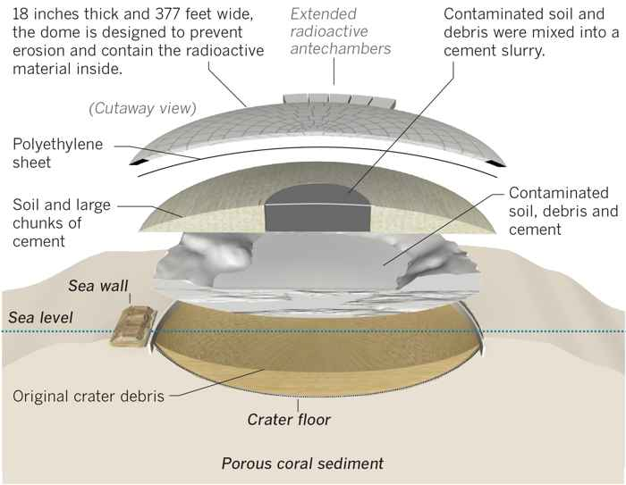 Runit Dome, estructura inferior