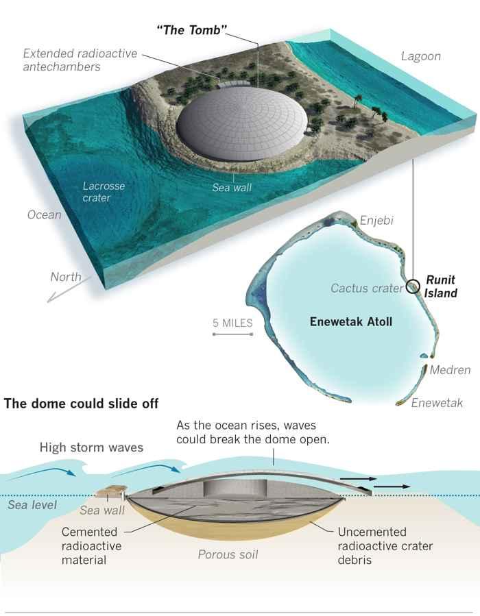 Runit Dome, estructura superior