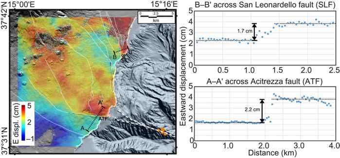 desplazamiento del flanco en el Monte Etna