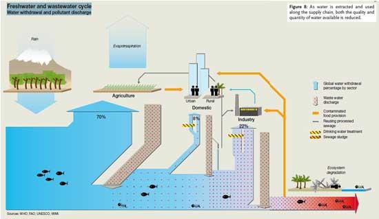 ciclo del agua potable y residual