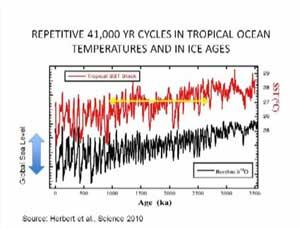 ciclos repititivos de Edad de Hielo