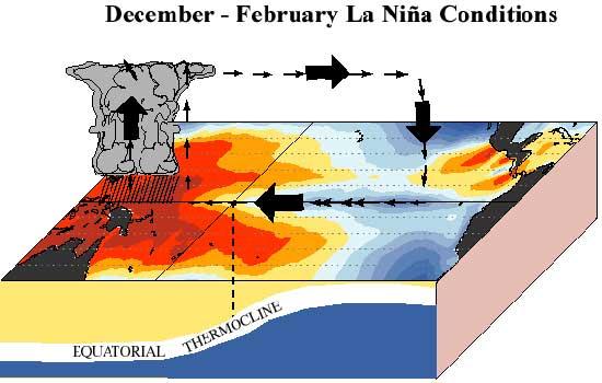condiciones de La Niña, dicembre-febrero