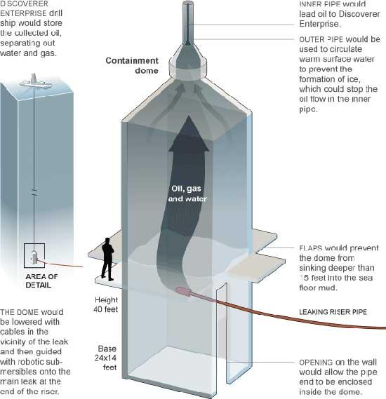 cúpula de contención