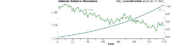 disminición de diatomeas y aumento de CO2
