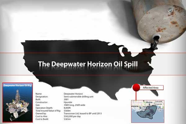 gráfico de tiempo derrame petróleo en el Golfo