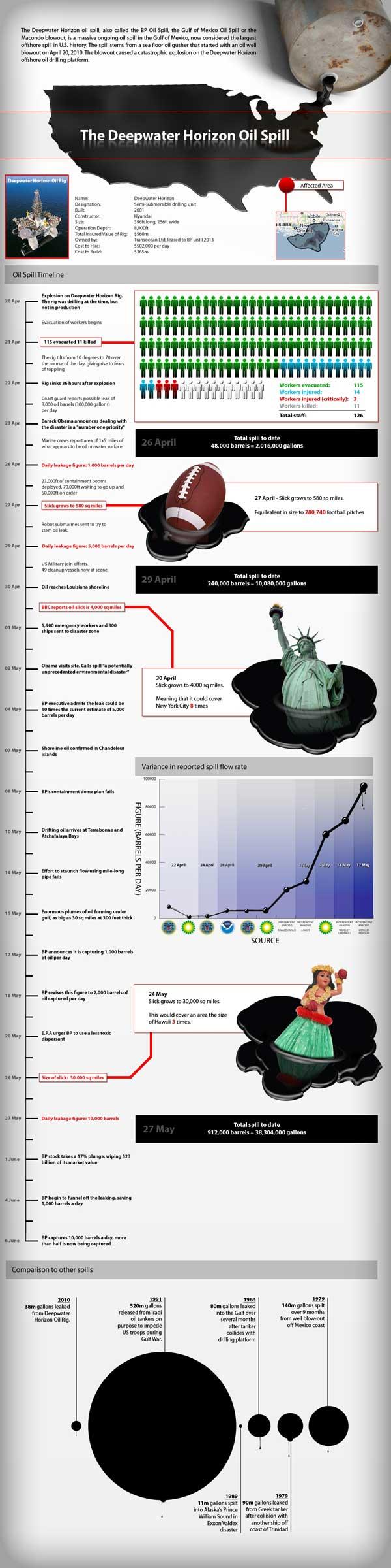 gráfico de tiempo derrame de petróleo en el Golfo de México