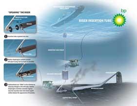 inserción tubo para contener fuga petróleo Golfo México