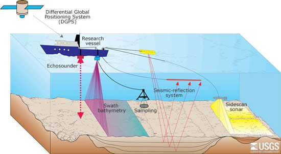 instrumentos acústicos usados para mapear el fondo del mar