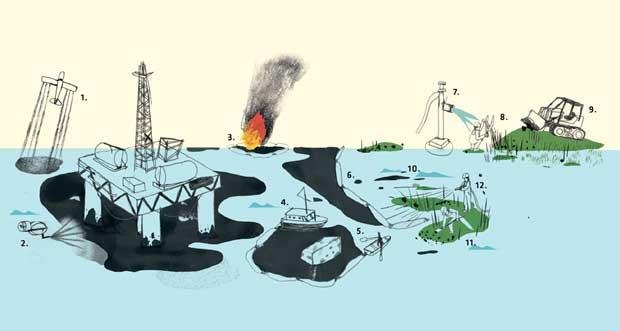 métodos de limpieza de las manchas de petróleo en el Golfo