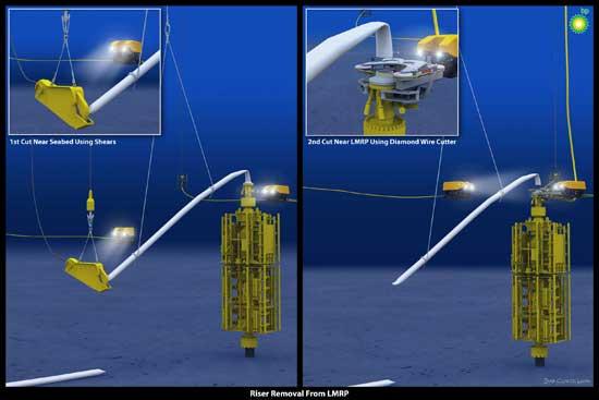 Lower Marine Riser Package