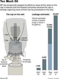 tapa de la boca del pozo petrolífero del Golfo
