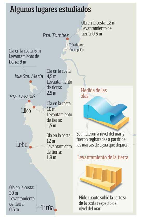gráfico altura de olas en tsunami Chile 2010