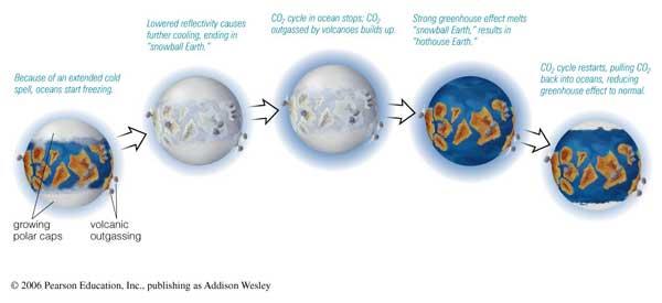 ciclo Tierra bola de nieve