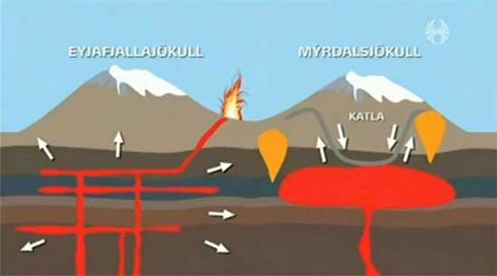 conexión del magma desde el volcán Eyjafjalla al Katla