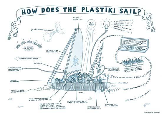 energía con que se mueve el Plastiki