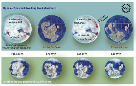 evolución glaciaciones en la Tierra
