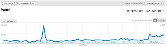gráfico visistas diciembre 2009 a marzo 2010