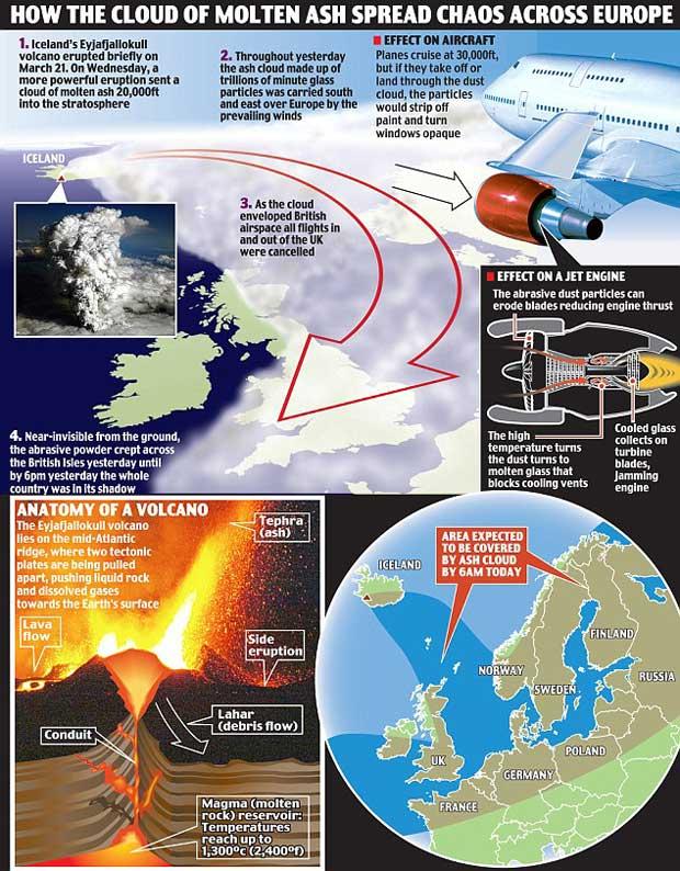 gráfico efecto de la nube de cenizas motor avión