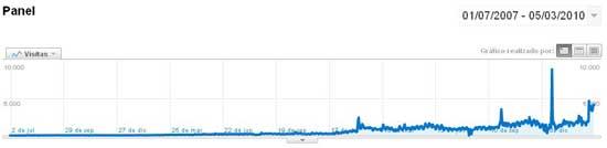 gráfico visitas julio 2007 a marzo 2010