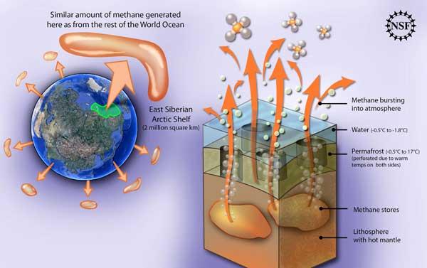 gráfico generación del metano