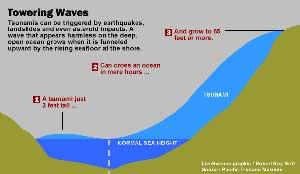 mapa genérico de un tsunami