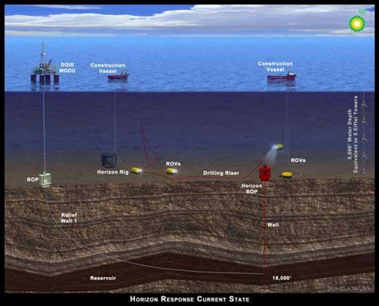 operación rescate Deepwater Horizon