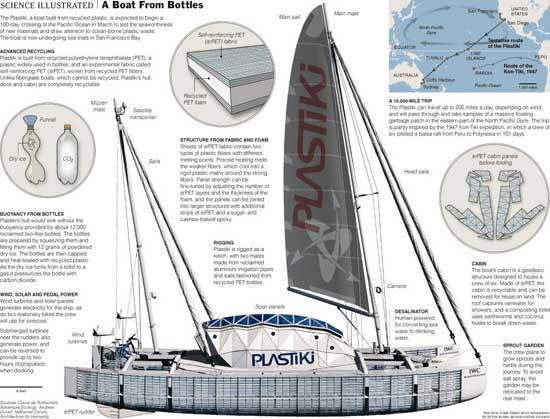 Plastiki, un barco construido con 12.000 botellas de plástico