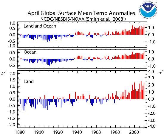 temperaturas globales en el mes de abril