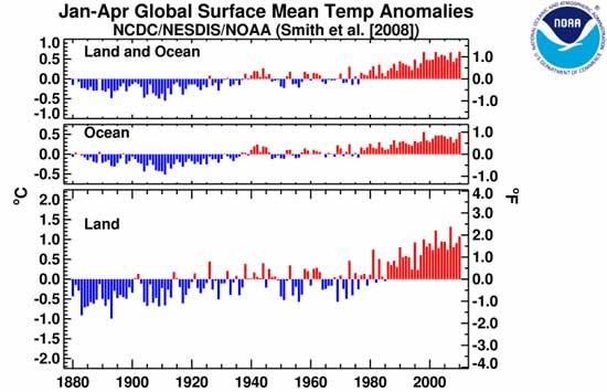 temperaturas globales enero-abril