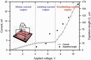 voltaje en la polarización de iones