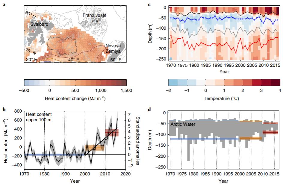 El Mar de Barents acaba de cruzar un punto de inflexión climática, y ...