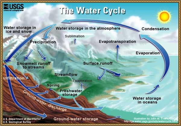 31 de Marzo Dia Nacional del Agua