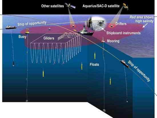 componentes de la misión Aquarius
