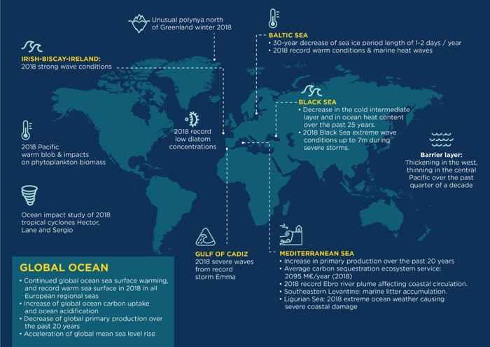 Informe del Estado de los Océanos