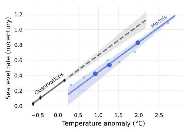 proyecciones de temperatura y subida del mar
